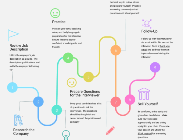 How to prepare for a job interview infographic