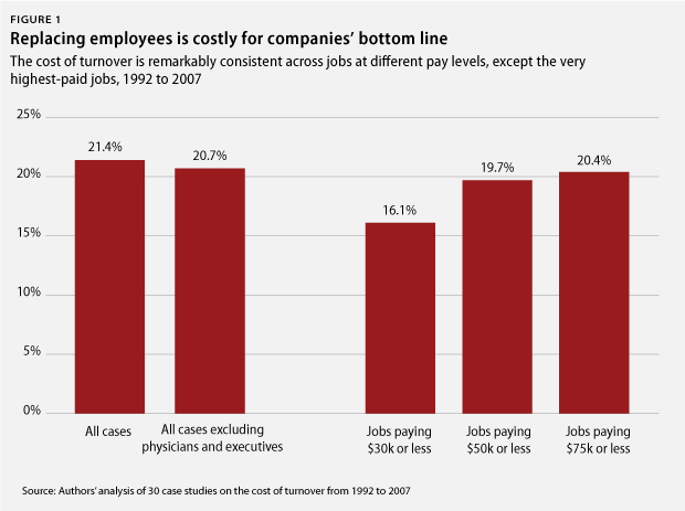 Employee retention costs